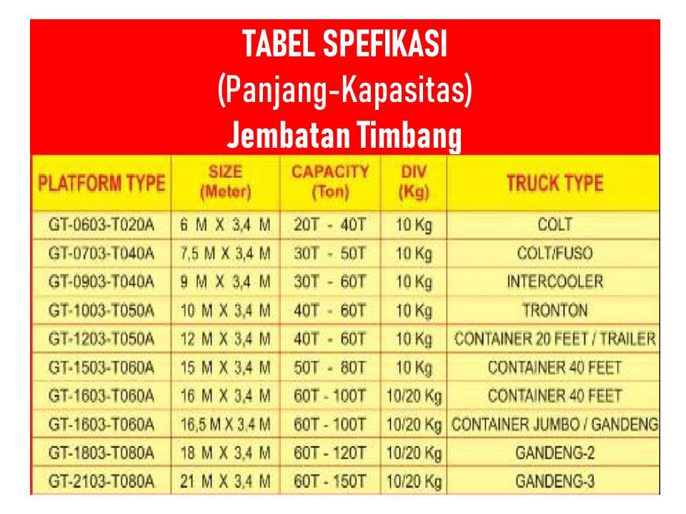 tabel spesifikasi panjang dan kapasitas jembatan timbang gewinn